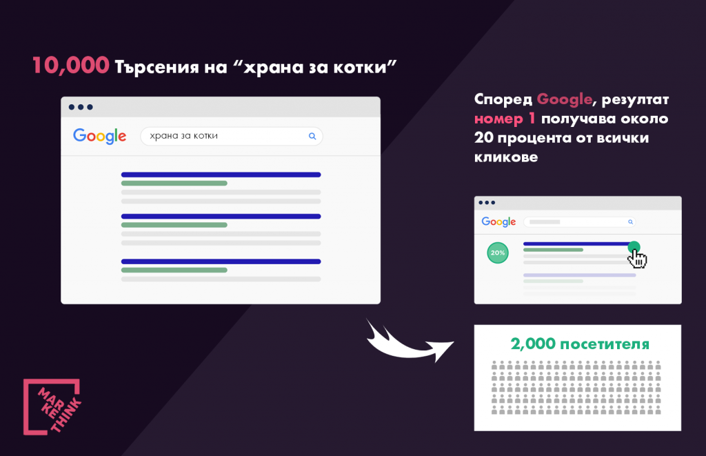 SEO оптимизация Пример SEO Markethink.bg